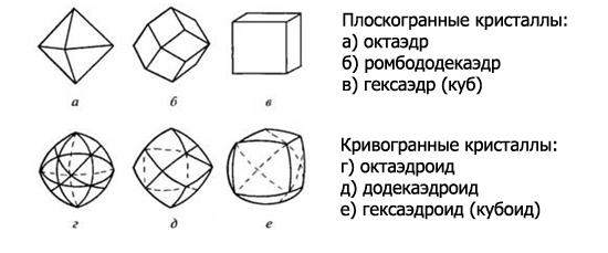 Формы кристаллов